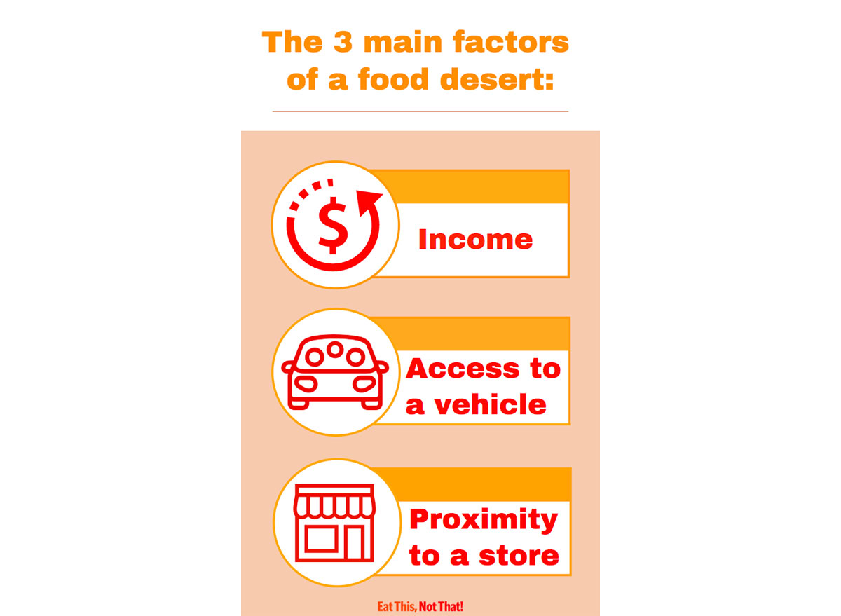 info graphic about food desert factors