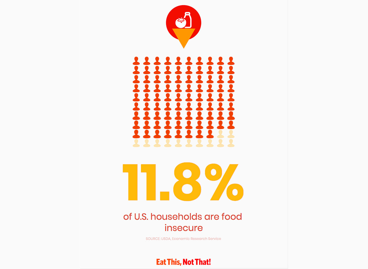 infographic about food insecurity